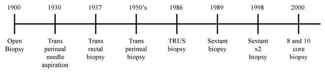 Modified Timeline from Silletti et al - Prostate Biopsy: Past, Present, and Future